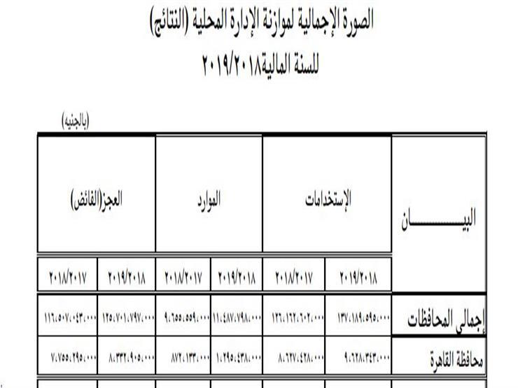 عجز موازنة محافظة القاهرة العام المالي الحالي