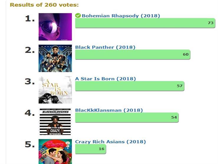 توقعات الجمهور لأفضل فيلم بنقابة ممثلي الشاشة