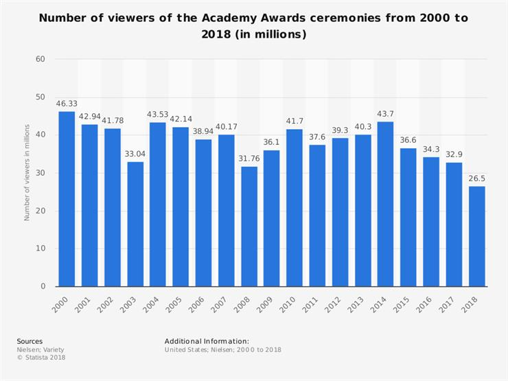 نسب مشاهدة حفل توزيع جوائز الأوسكار