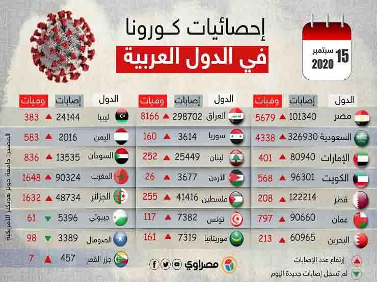 آخر إحصائيات كــورونا عربيًا copy