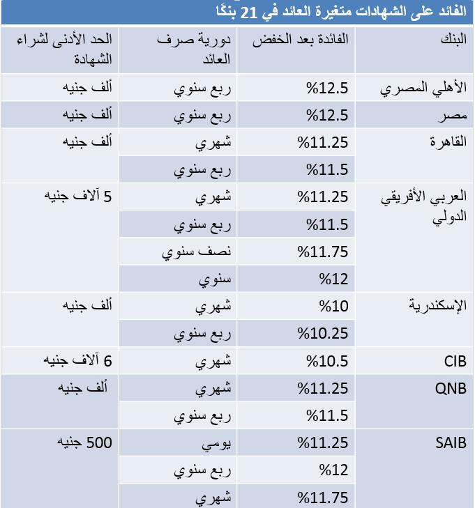 أسعار الفائدة على الشهادات 3 سنوات اعلى عائد شهادات فى مصر 2020 بجميع البنوك الاهلية والحكومية ~ خفض جديد بالبنوك المركزية أسعار الفائدة