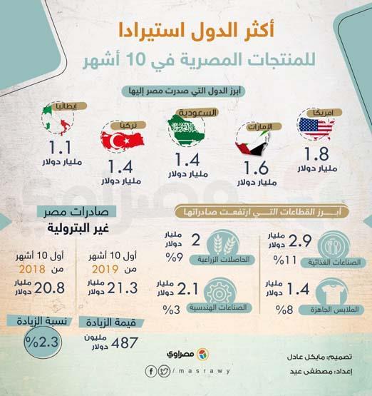 أكثر الدول استيرادا للمنتجات المصرية في 10 أشهر