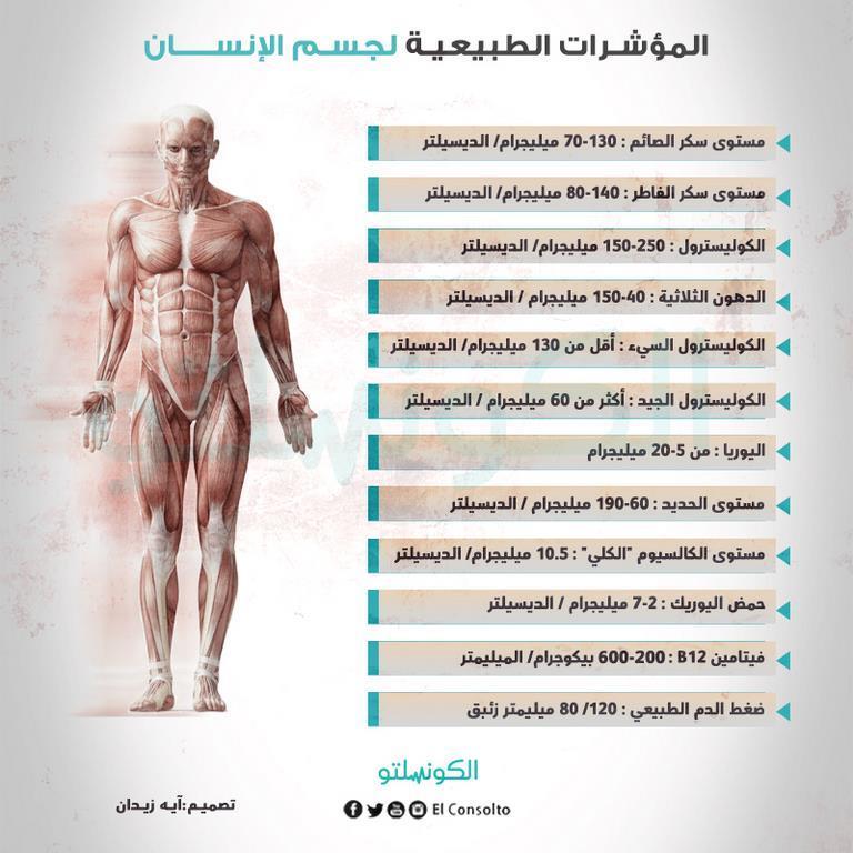 مؤشرات الانسان الطبيعية (1) (Copy)