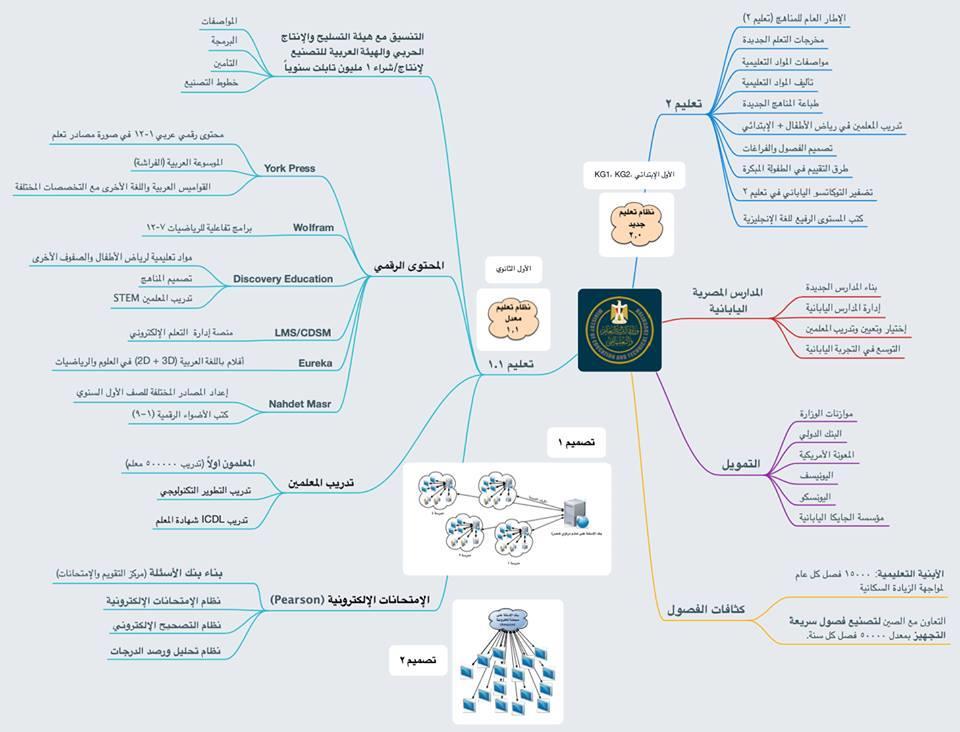 مكونات بناء نظام التعليم الجديد في مصر