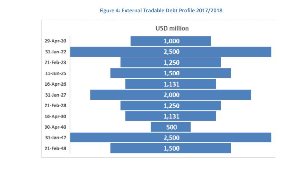 تبدأ العام المقبل.. مصر تسدد 16.2 مليار دولار سندات دولية في 28 عامًا