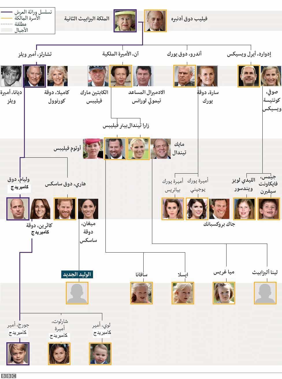 _106824358_royal_family_tree_arabic_976_v4-nc