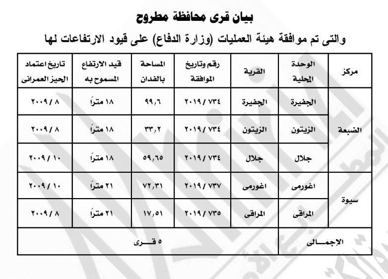 قرار وزارة الإسكان3
