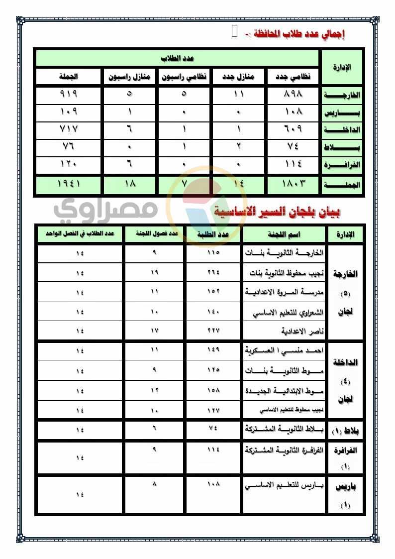 بيان لجان الثانوية العامة بالوادي الجديد - مصراوي