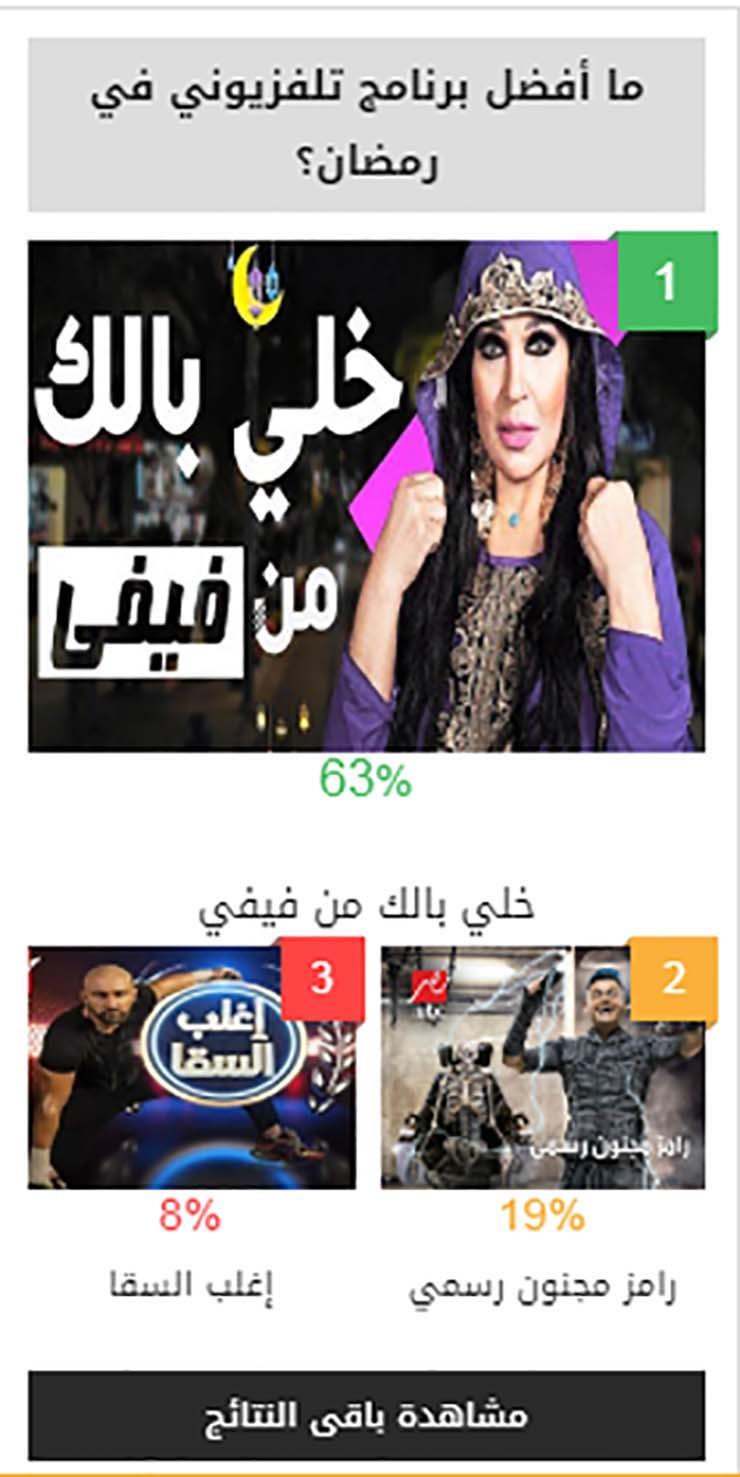 برنامج فيفي عبده افضل برنامج في استفتاء مصراوي