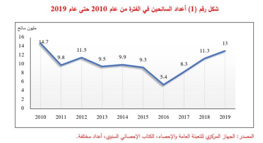 أعداد السائحين لمصر خلال الفترة من 2010 وحتى 2019