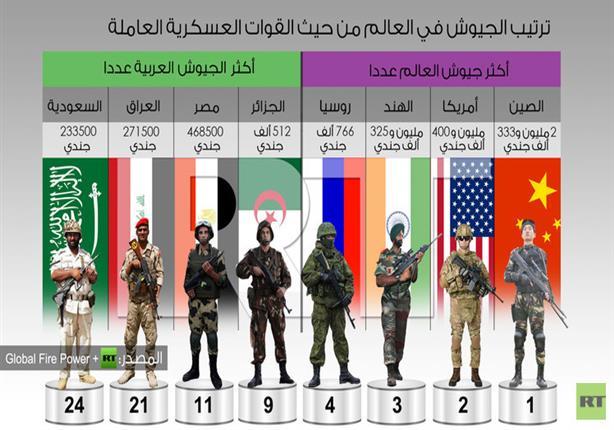 الجيش المصري ثاني أكثر جيش عربي عددا.. والجيش الصيني الأول عالميا