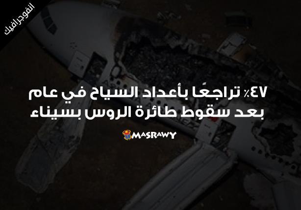 خسائر السياحة خلال عام من سقوط طائرة الروس بسيناء (انفوجراف)