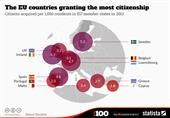 انفوجراف.. بريطانيا وإسبانيا أكبر دول تمنح جنسيتها لمواطنيين جدد