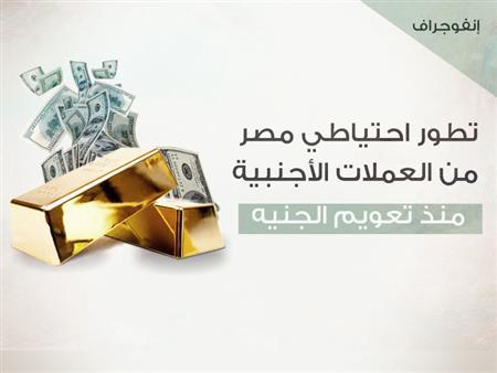 الاحتياطي الأجنبي لمصر يقفز أكثر من الضعف في 3 سنوات (إنفوجرافيك)