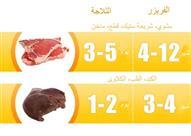 الفترة المثالية لحفظ اللحوم والأسماك داخل الثلاجة والفريزر -إنفوجراف