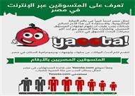 تعرف على المتسوقين عبر الإنترنت في مصر