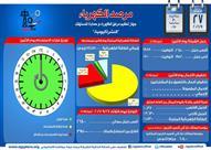 مرصد الكهرباء : 3950 ميجاوات فائض متوقع في انتاج اليوم