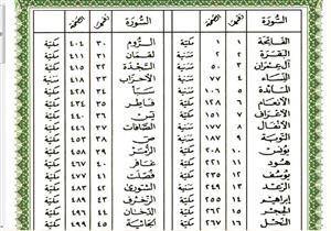 ما هو عدد السور المكية والسور المدنية فى القرآن الكريم ؟