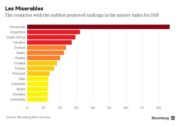 بلومبيرج: أكثر 15 دولة على مؤشر البؤس
