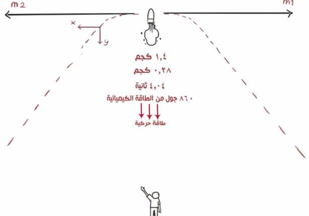 كمية التحرك وصاروخ العيد1/2 - تدريبات عامة 2 - فيزياء اولي ثانوي