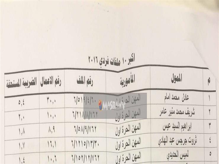 """ضرائب الإعلاميين: شريف عامر يتصدر.. وإبراهيم عيسى و""""لميس"""" مفاجأة 1 16/10/2017 - 9:06 م"""