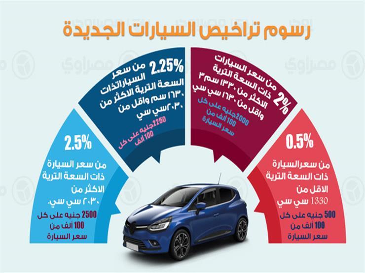 إنفوجرافيك| رسوم تراخيص السيارات الجديدة والمستعملة طبقا للقانون الجديد