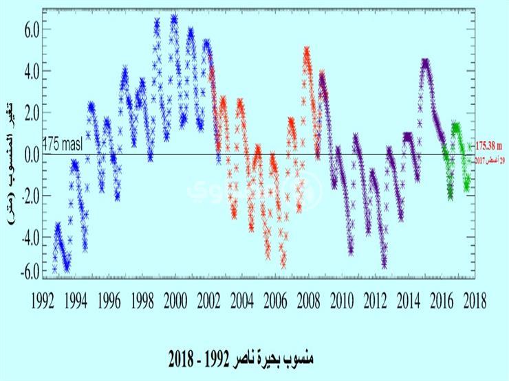 صور فصائية تكشف منسوب مياه بحيرة ناصر (1)