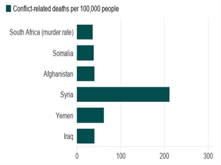 مقارنة مع الدول التي تعاني من الحروب