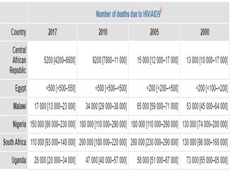 مقارنة عدد الوفيات بمرض الإيدز