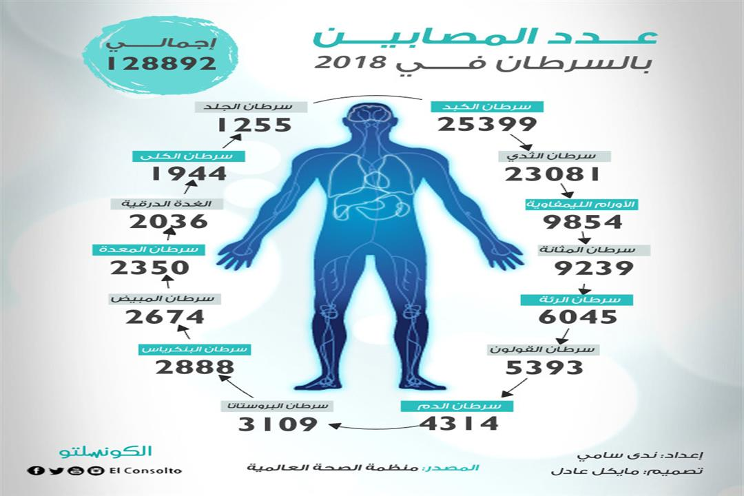 عدد-المصابين-الجدد-بالسرطانات