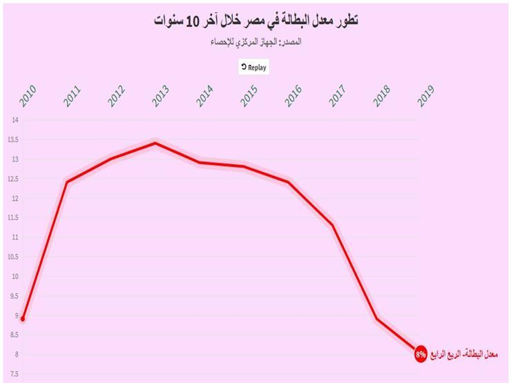 رحلة انخفاض معدل البطالة في مصر خلال آخر 10 سنوات (جراف تفاعلي)