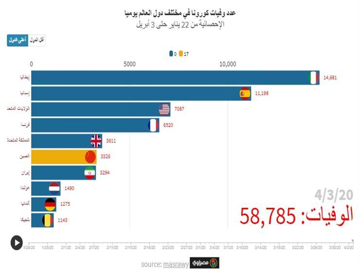 مؤشر مصراوي| وفيات كورونا يوميا حول العالم: يوم أسود لأمريكا