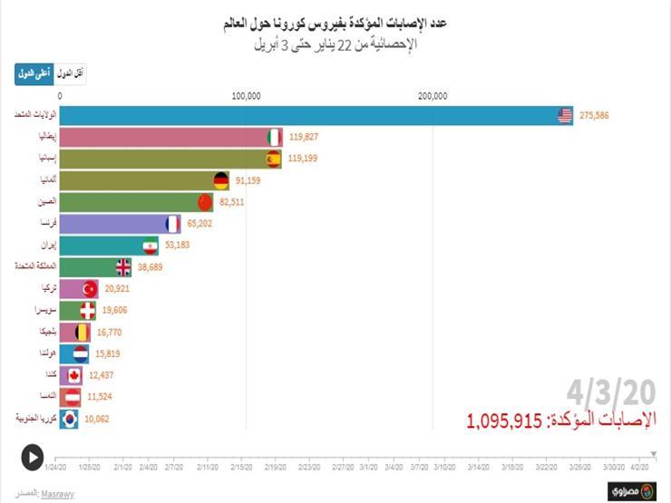 مؤشر مصراوي| إصابات كورونا يوميا حول العالم: كيف سقط الغرب في فخ الفيروس؟