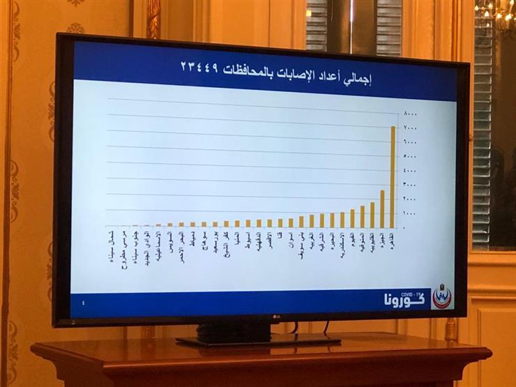 لأول مرة.. الصحة تعلن ترتيب إصابات كورونا بجميع المحافظات: 7 آلاف في القاهرة
