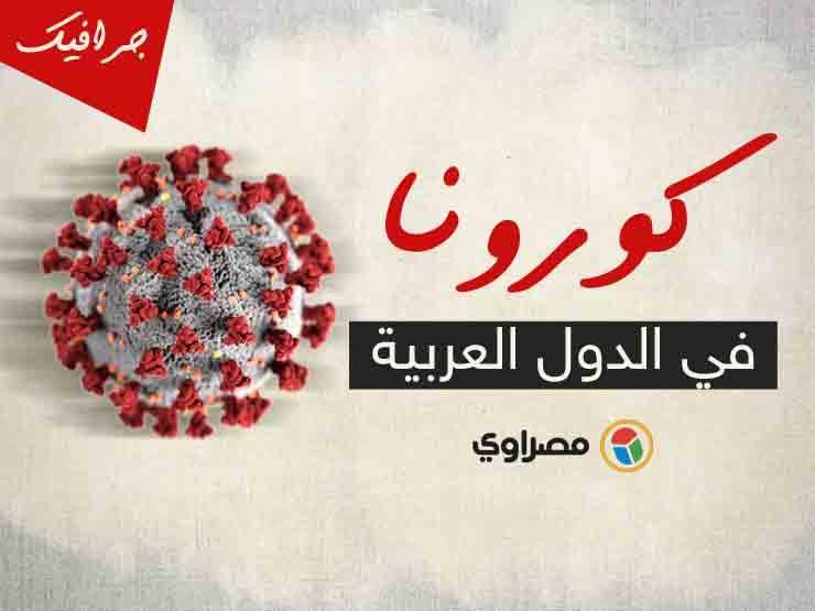 """عدّاد """"كورونا"""" عربياً: مصر على أعتاب الـ100 ألف إصابة.. و5 دول بلا حالات جديدة"""