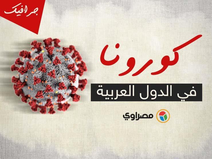 إصابات كورونا عربيًا: مليون و454 ألفًا .. وأكثر من 40 ألف إصابة جديدة