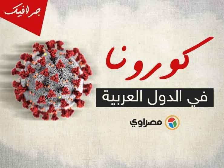 كورونا عربياً: أكثر من مليون و495 ألف إصابة.. و3 دول بلا حالات جديدة