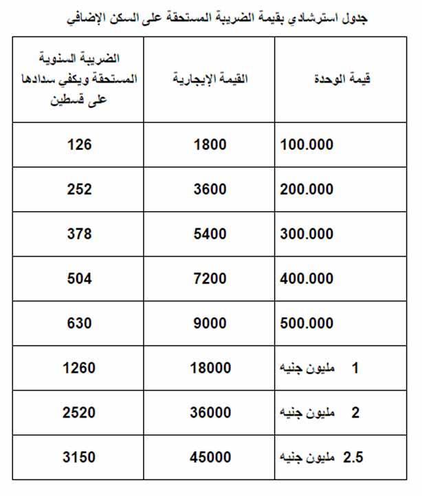 المالية توضح طريقة حساب الضريبة على السكن الخاص جدول مصراوى