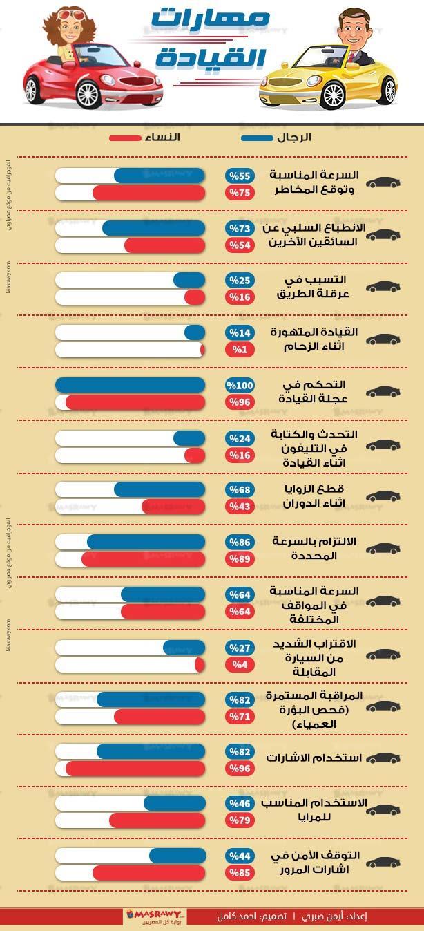 الفرق بين الرجل والمرأة في قيادة السيارات