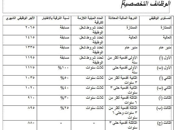 أجور العاملين بالدولة من أول يوليو طبقًا للتصنيف الجديد