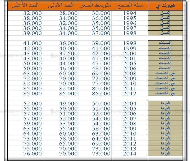 اسعار السيارات المستعملة الأكثر انتشارا في مصر مصراوى