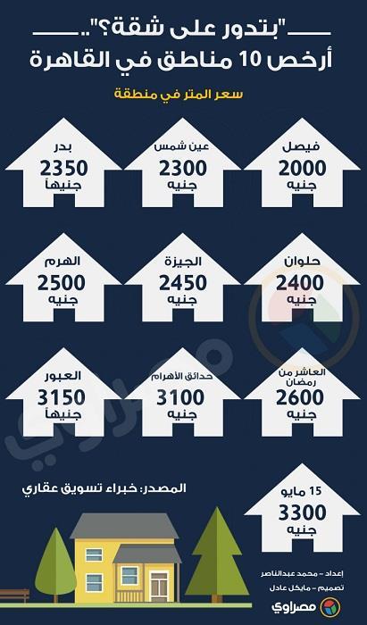 أرخص 10 مناطق في القاهرة