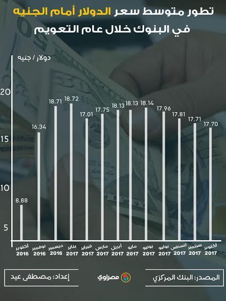 سعر الدولار اليوم وحالة ارتباك وتصريحات صندوق النقد الدولى وخبراء متوسط سعر الصرف أمام الجنيه في البنوك خلال عام التعويم 1 6/11/2017 - 5:00 م