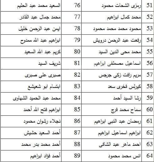 أسماء المقبولين بوظائف شركات الملتقى الوظيفي بكفر الشيخ مصراوى
