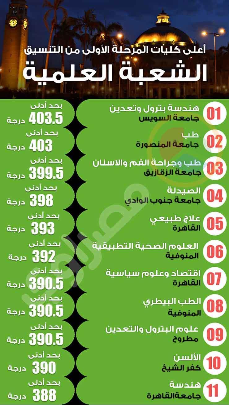 """أعلى 11 كلية """"علمية"""" في تنسيق 2017 - (انفوجراف)...مصراوى: http://www.masrawy.com/news/news_egypt/details/2017/7/23/1125052/%D8%A8%D8%A7%D9%84%D8%A5%D9%86%D9%81%D9%88%D8%AC%D8%B1%D8%A7%D9%81..-%D8%A3%D8%B9%D9%84%D9%89-11-%D9%83%D9%84%D9%8A%D8%A9-%D8%B9%D9%84%D9%85%D9%8A%D8%A9-%D9%81%D9%8A-%D8%AA%D9%86%D8%B3%D9%8A%D9%82-2017"""