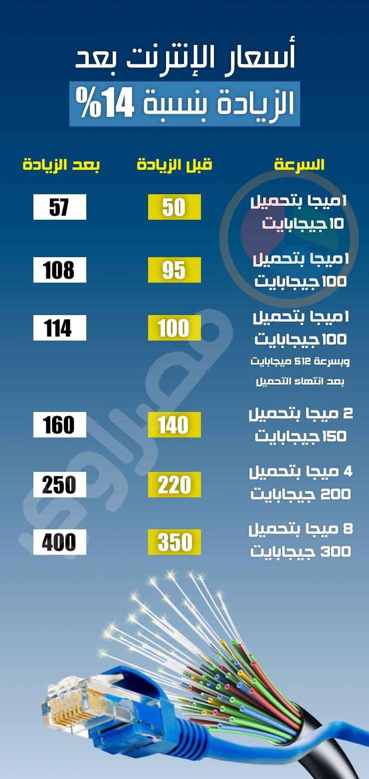 زياداة-اسعار-الانترنت