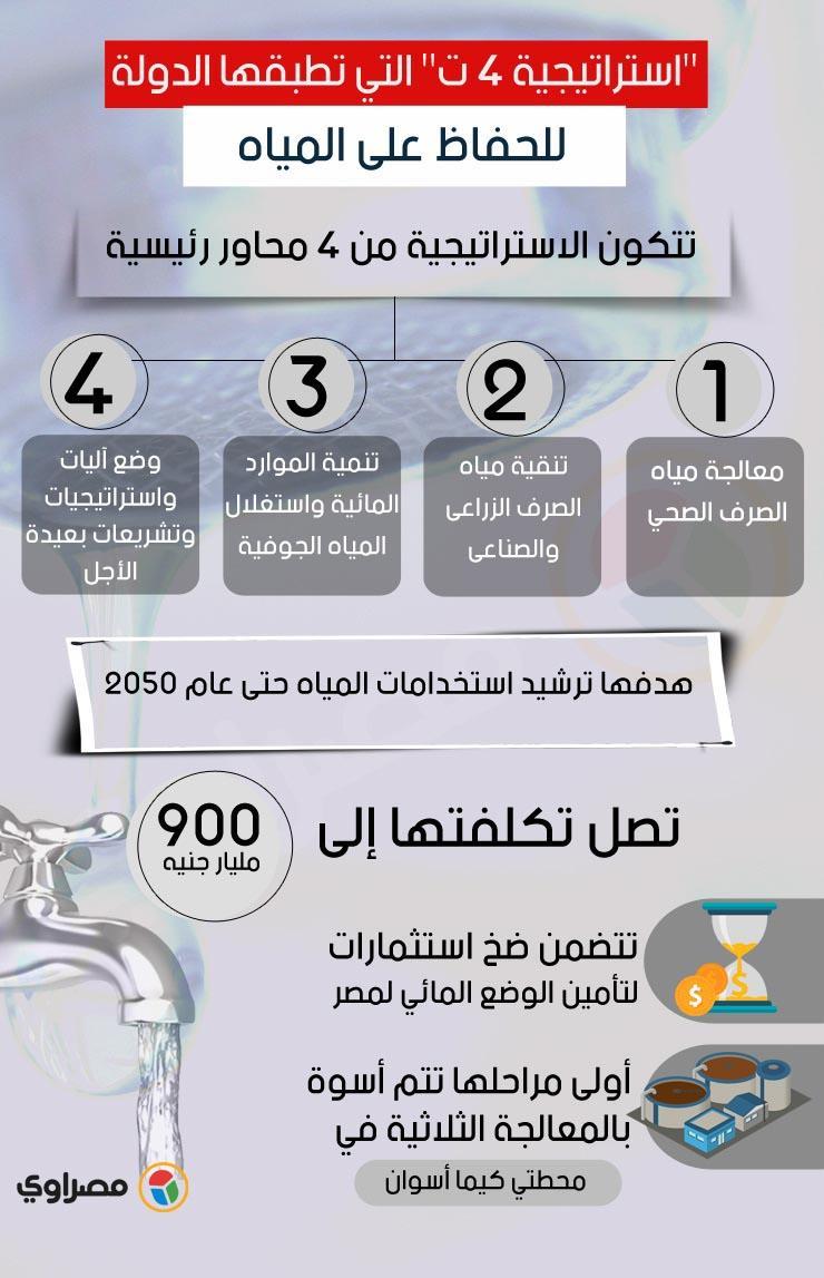استراتيجية 4 ت التي تطبقها الدولة للحفاظ على المياه copy