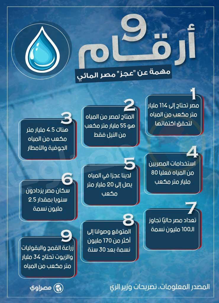 9-أرقام-مهمة-عن-عجز-مصر-المائي