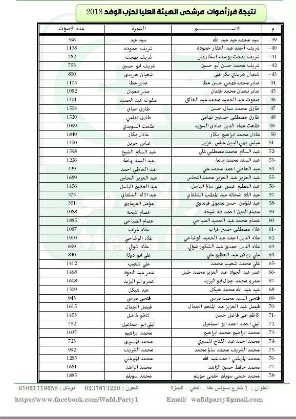 نتيجة انتخابات حزب الوفد.jpg 2