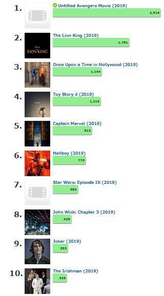قائمة IMDB